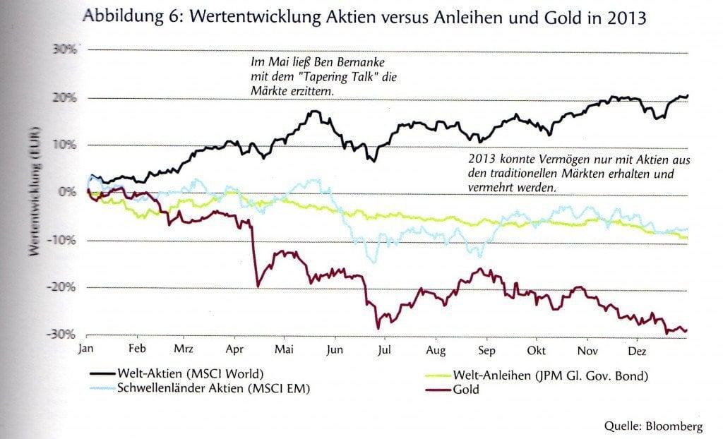 rohstoffe - wertentwicklung rohstoffe vs. aktien