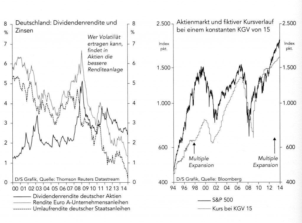 handel mit aktien auf dem aktienmarkt