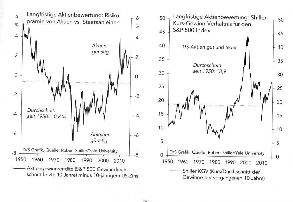 aktien - aktienbewertung