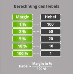 Forex Fehler - Hebel