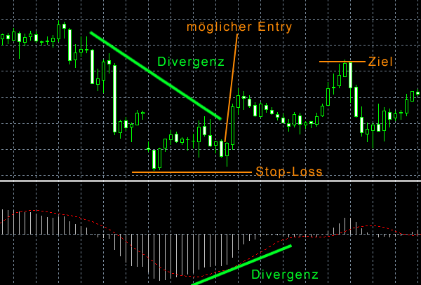 MACD DIVERGENCE FOREX TRADING SYSTEM. Advanced Trading Systems Collection 2 This system will cover the MACD divergence. With this forex trading system you can As it pertains to trading Forex, Divergence is a point on the chart where the price makes a new swing high or low and the MACD does not. This indicates a divergence .