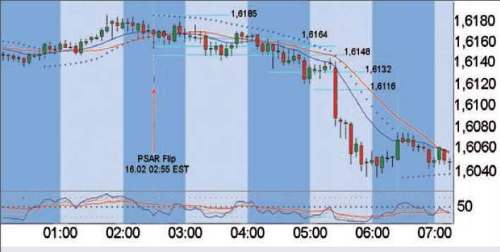 Parabolic SAR Strategie - Bild 2