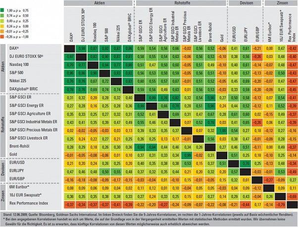 Preisentwicklung Rohstoffe - Anlageklassen Vergleich