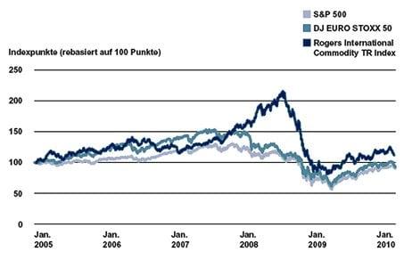 Preisentwicklung Rohstoffe - Vergleich Aktien