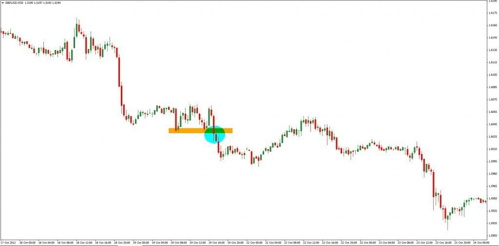 Scalping Strategie - Breakout 2