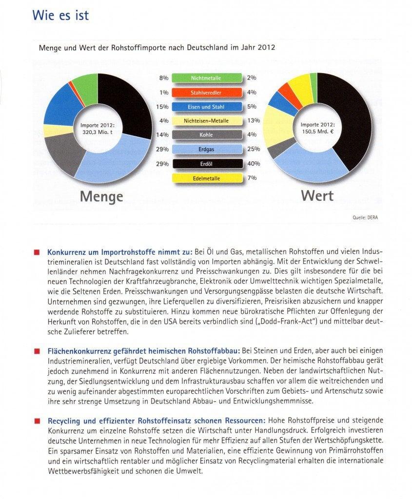 Preisentwicklung vs. Rohstoffimporte nach Deutschland in 2012