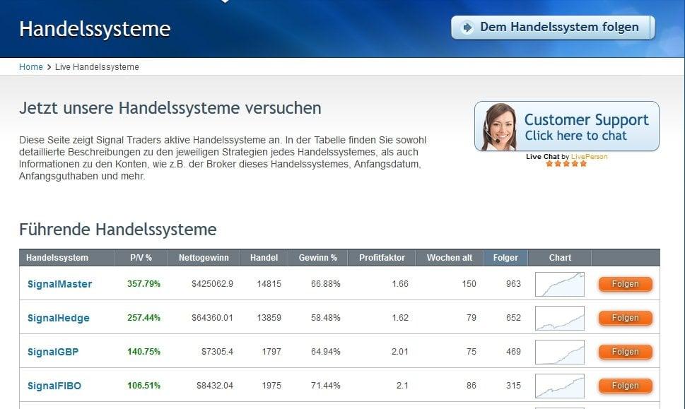 Forex konto vergleich deutschland