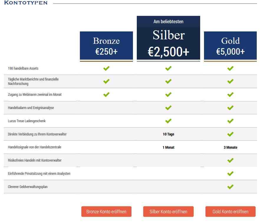 Brokervergleich - Banc de Binary Kontoarten