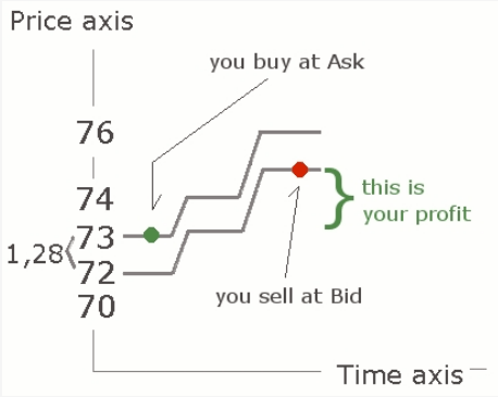 Bid and offer price in forex