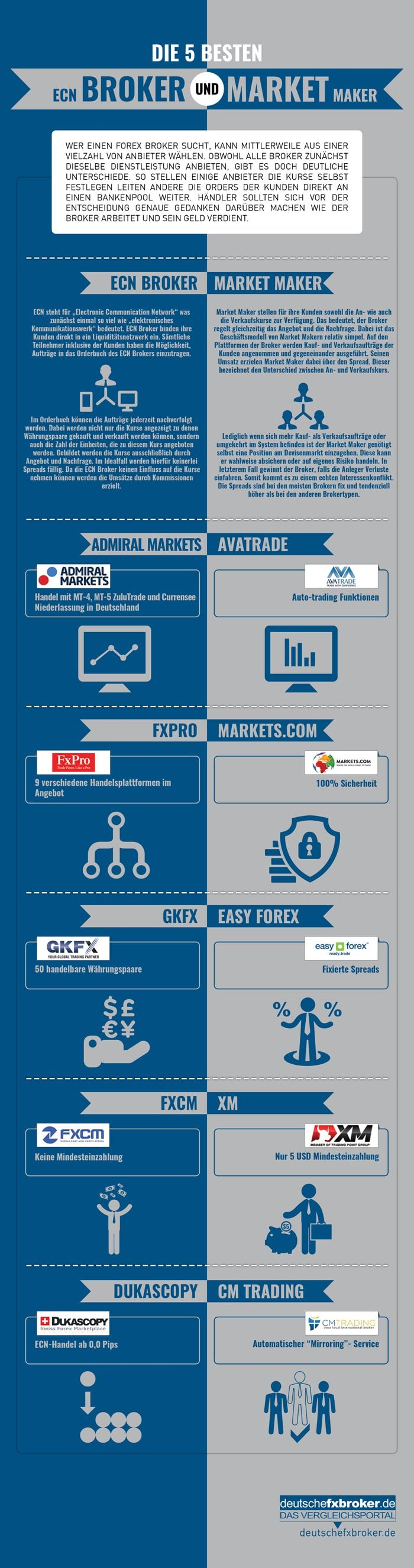 ecn broker vs. market maker infographik