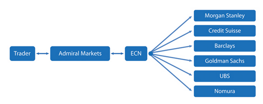 Ecn forex brokers vs market makers