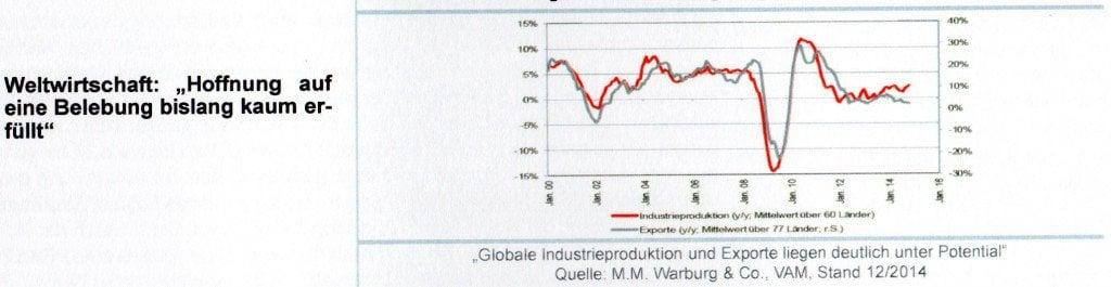 Aktienhandel - Weltwirtschaft