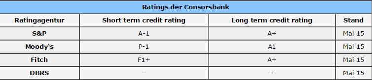 consorsbank bonität