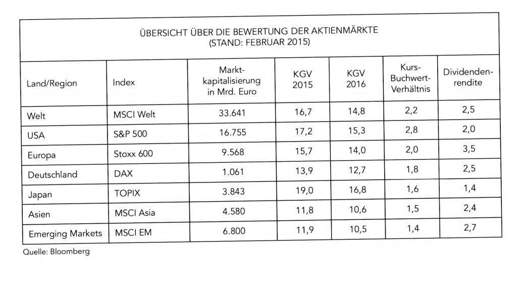 maxblue - aktienmärkte - was passt in ihr depot?