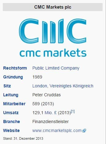 CMC Markets – Wikipedia