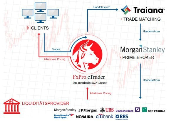 FxPro Erfahrungen - STP-Handel