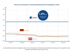 Im Vergleich zu Deutschland und Österreich hängt Savedo Hausbanken ab!