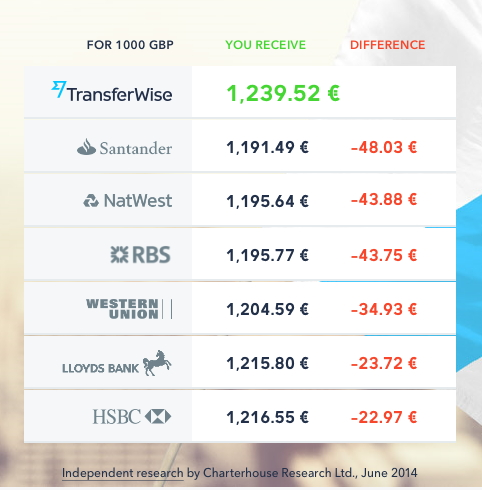 Ersparnis bei transferwise