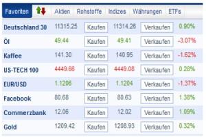 Spekulation in Rohstoffen, Währungen, Indizes, Aktion oder Bitcoin mit demo forex broker account?