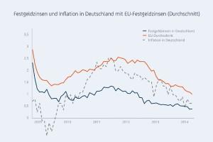 Zinsen sollten immer unter Berücksichtigung der Inflation betrachtet werden.