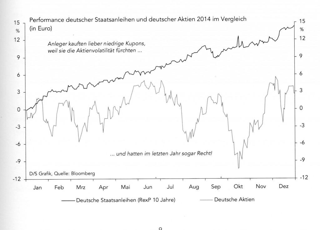 deutsche aktien 2014 im vergleich