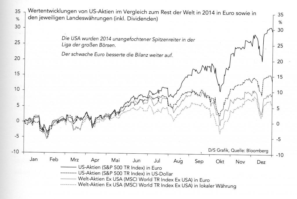USA Aktien - US Entwicklung