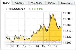 Comdirect CFD Handel: Alles in übersichtlichen Charts verfolgen.