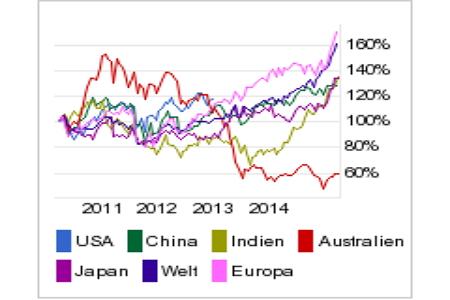 Comdirect CFD Handel: Wertpapiere gewinnen weltweit an Wert!