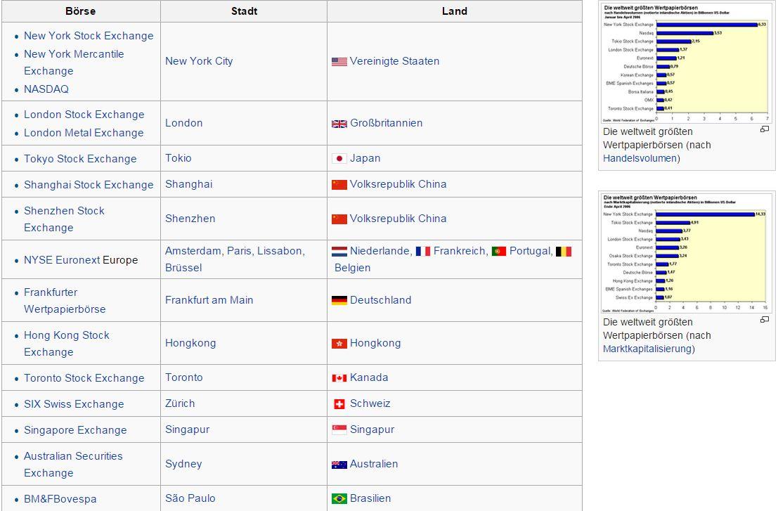 Börse – Wikipedia