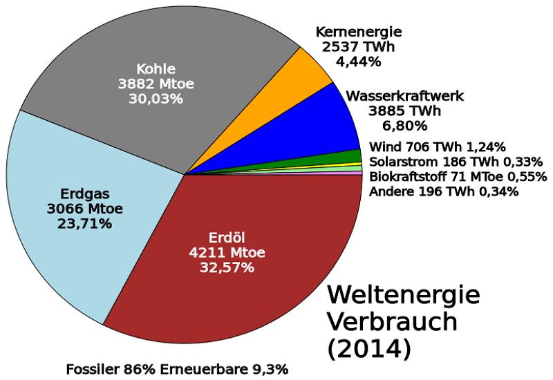 Geld anlegen in den Energiesektor