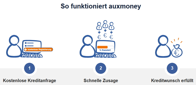 Ratenkredit bei Auxmoney