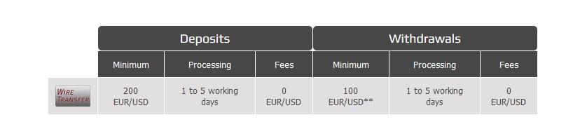 AFX Capital Erfahrungen - Einzahlung