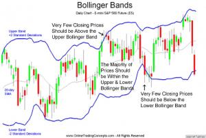Bollinger bands stop v2 mt4