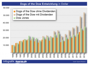 Dogs_of_the_Dow_Entwicklung