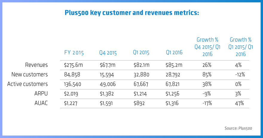 Plus500-key-metrics-march2016