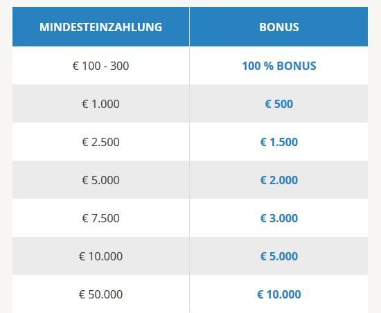 Forex Broker Bonus von AVA Trade