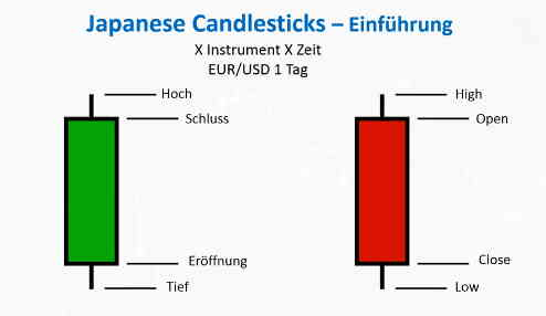 japanese candelsticks