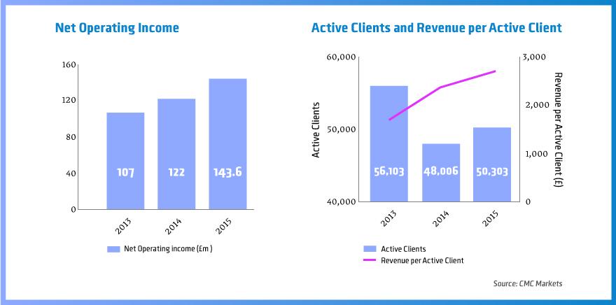 Net-Operrating-Income CMC