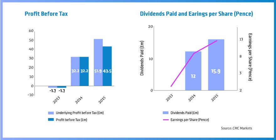 Profit-Before-Tax CMC Markets