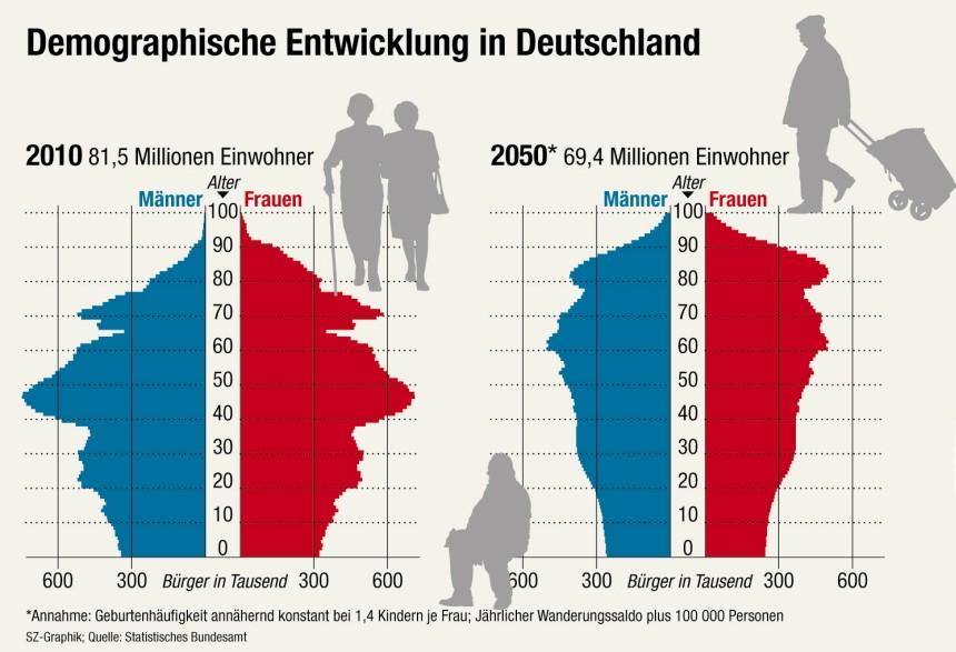 demographischeentwicklung2