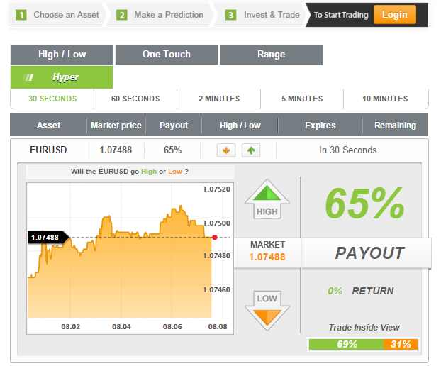 The best binary options auto trading system