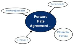 Zinssatz-Swaps und Forward Rate Agreements