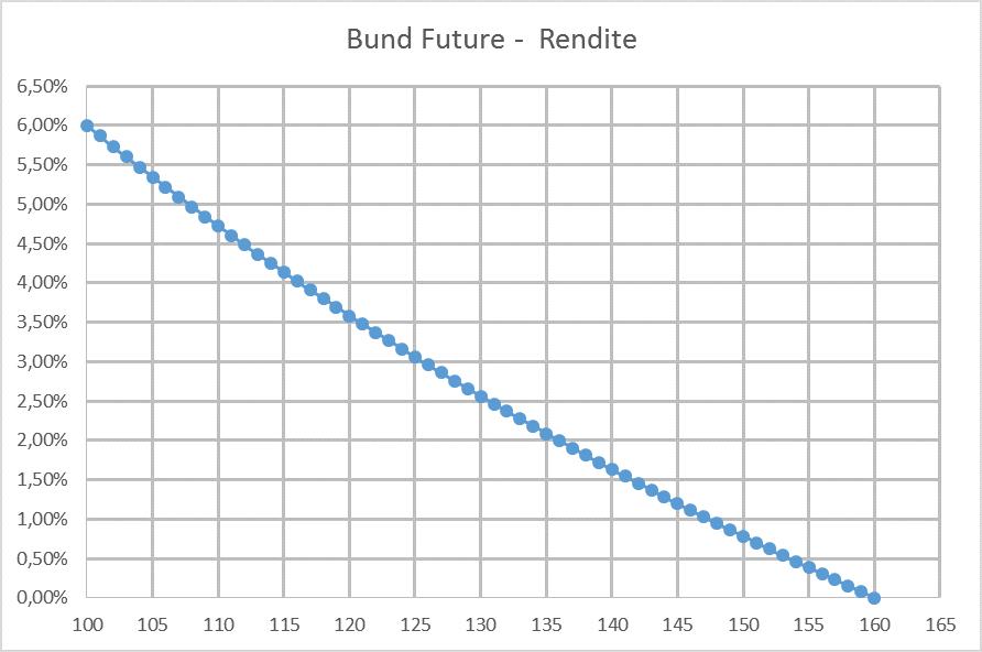 Bund-Future-Rendite-Kurs