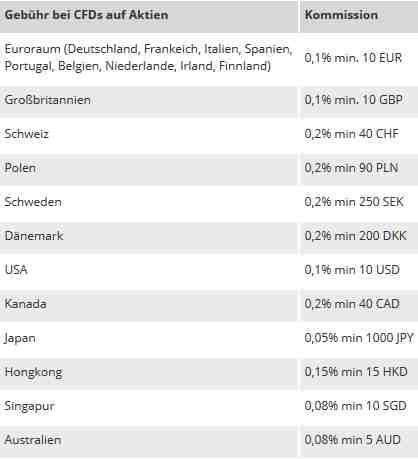 City Index Erfahrungen - Kommissione