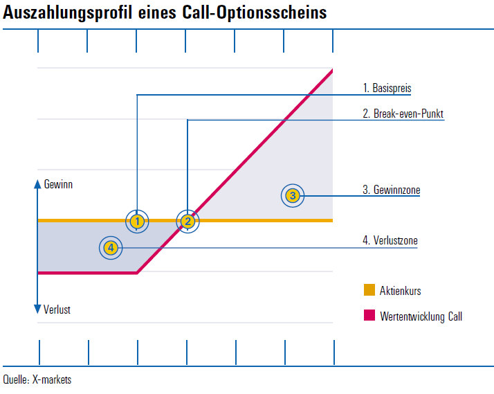 Der_Call_Graph