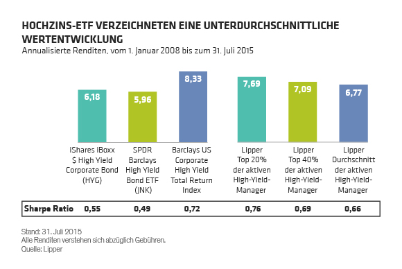 Distenfeld_High-Yield-ETFs-Have-Underperformed_GR