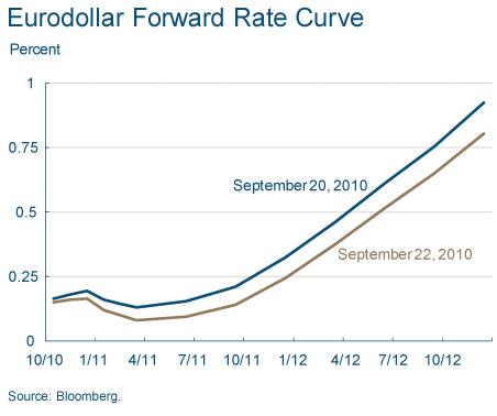 Eurodollar Forward Rate Curve, Graph Fed Cleveland, Sept 2010
