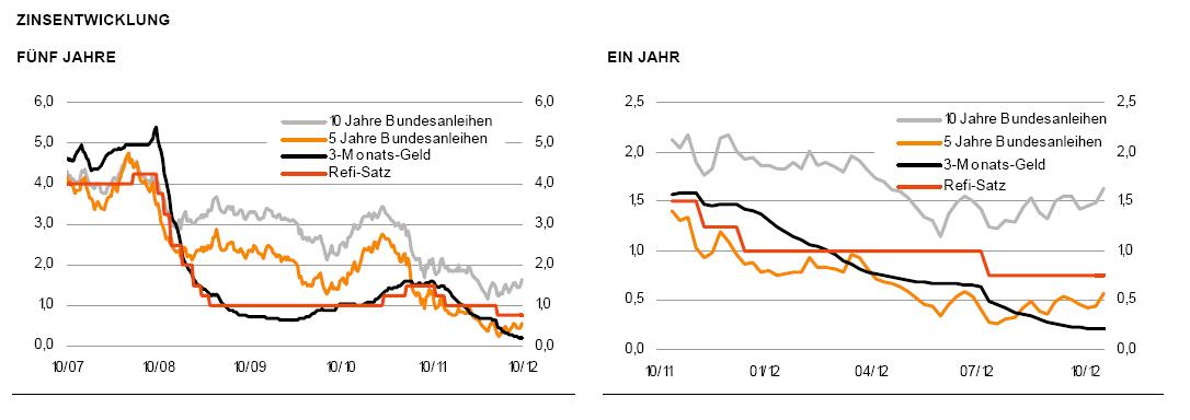 Zinsentwicklung