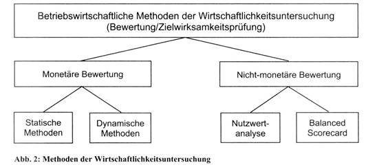 investitionscontrolling-1