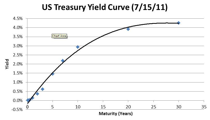 spot rate curve
